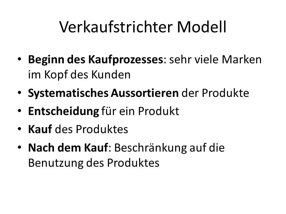 Verkaufstrichter Modell