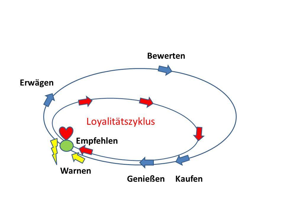 Bewerten Erwägen Loyalitätszyklus Empfehlen Warnen Genießen Kaufen