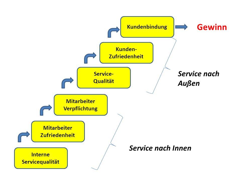 Interne Servicequalität