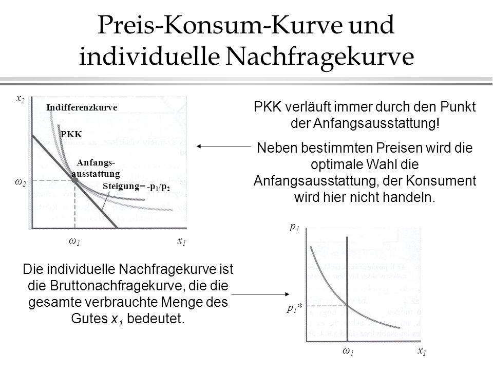 Preis-Konsum-Kurve und individuelle Nachfragekurve
