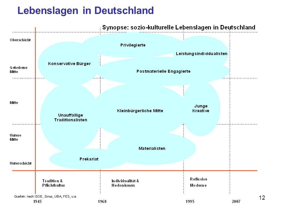 Lebenslagen in Deutschland