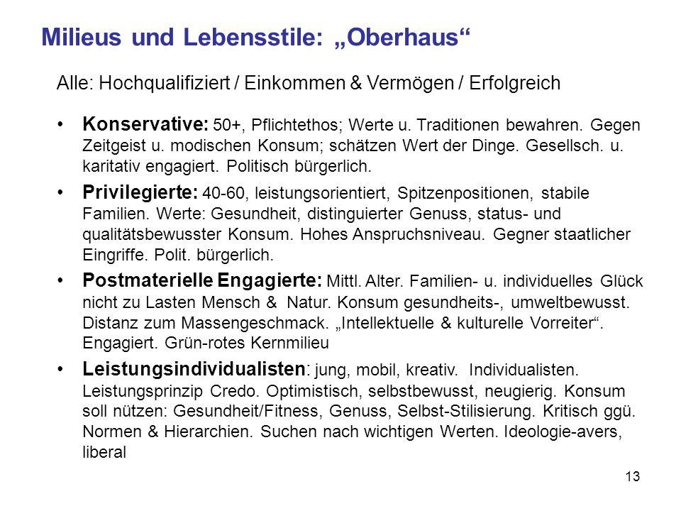 "Milieus und Lebensstile: ""Oberhaus"