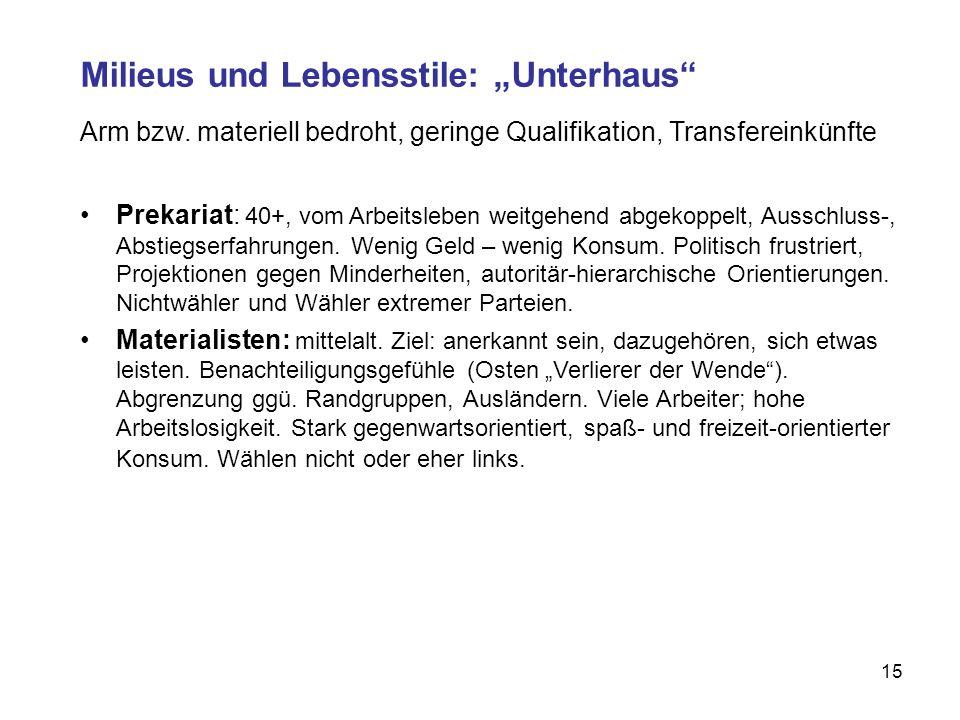"Milieus und Lebensstile: ""Unterhaus"