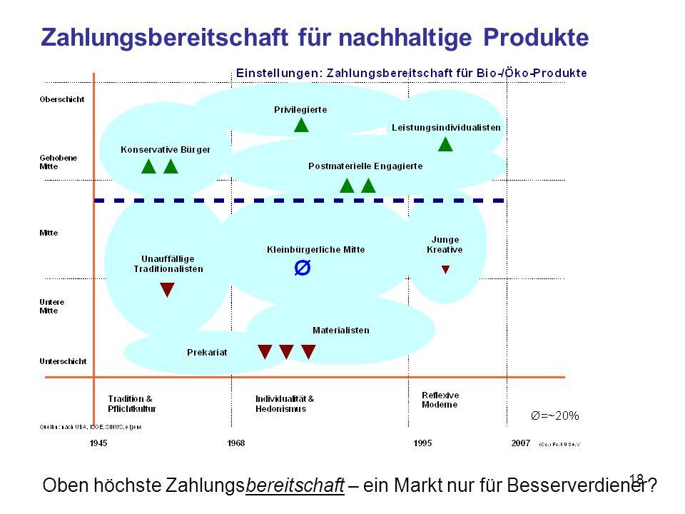 Zahlungsbereitschaft für nachhaltige Produkte