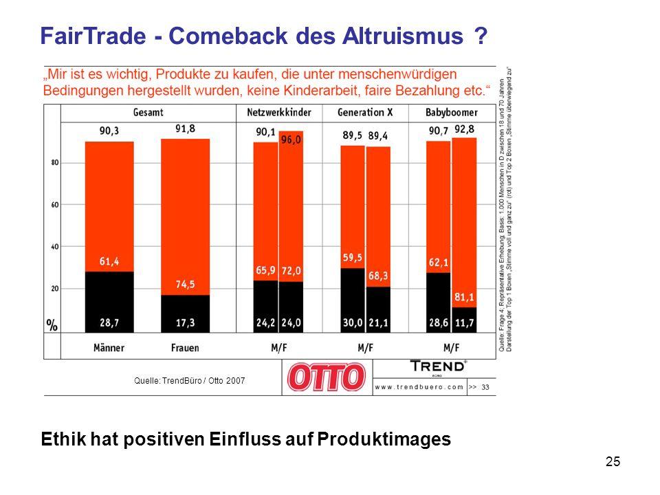FairTrade - Comeback des Altruismus