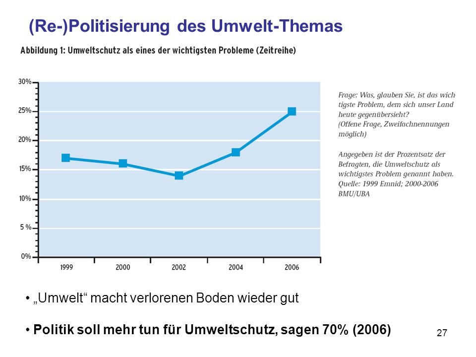 (Re-)Politisierung des Umwelt-Themas