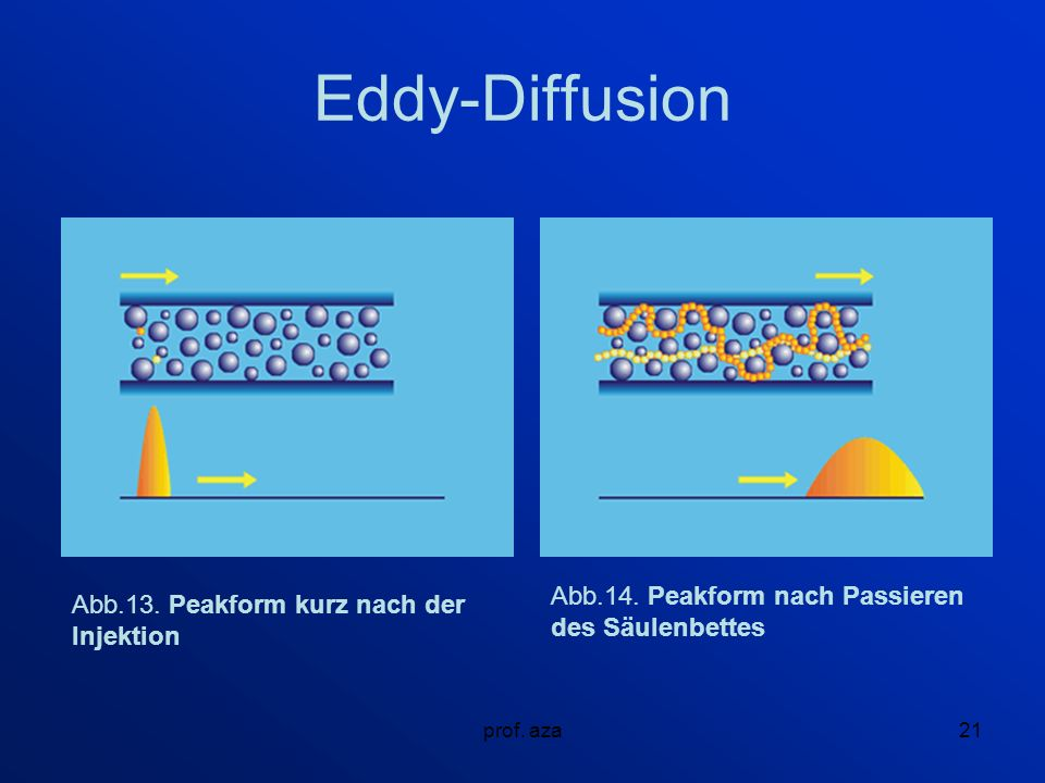 Eddy-Diffusion Abb.14. Peakform nach Passieren des Säulenbettes