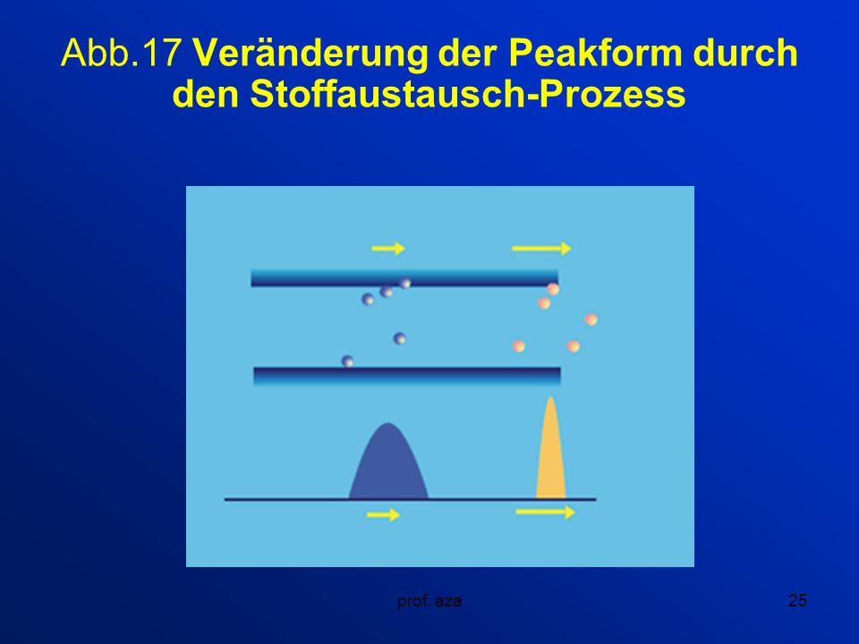 Abb.17 Veränderung der Peakform durch den Stoffaustausch-Prozess