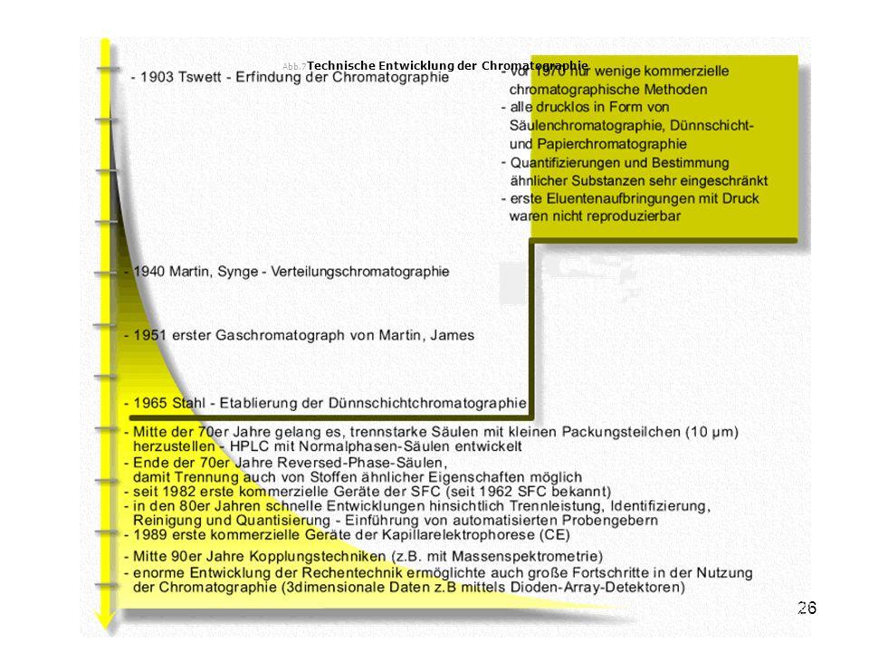 Abb.7Technische Entwicklung der Chromatographie