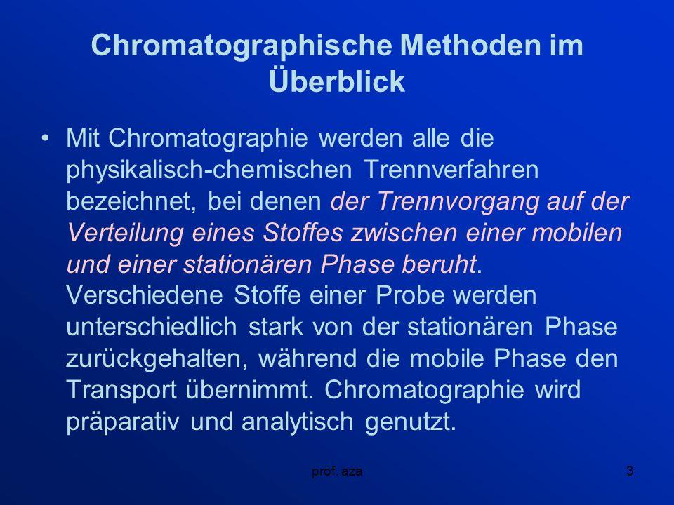 Chromatographische Methoden im Überblick