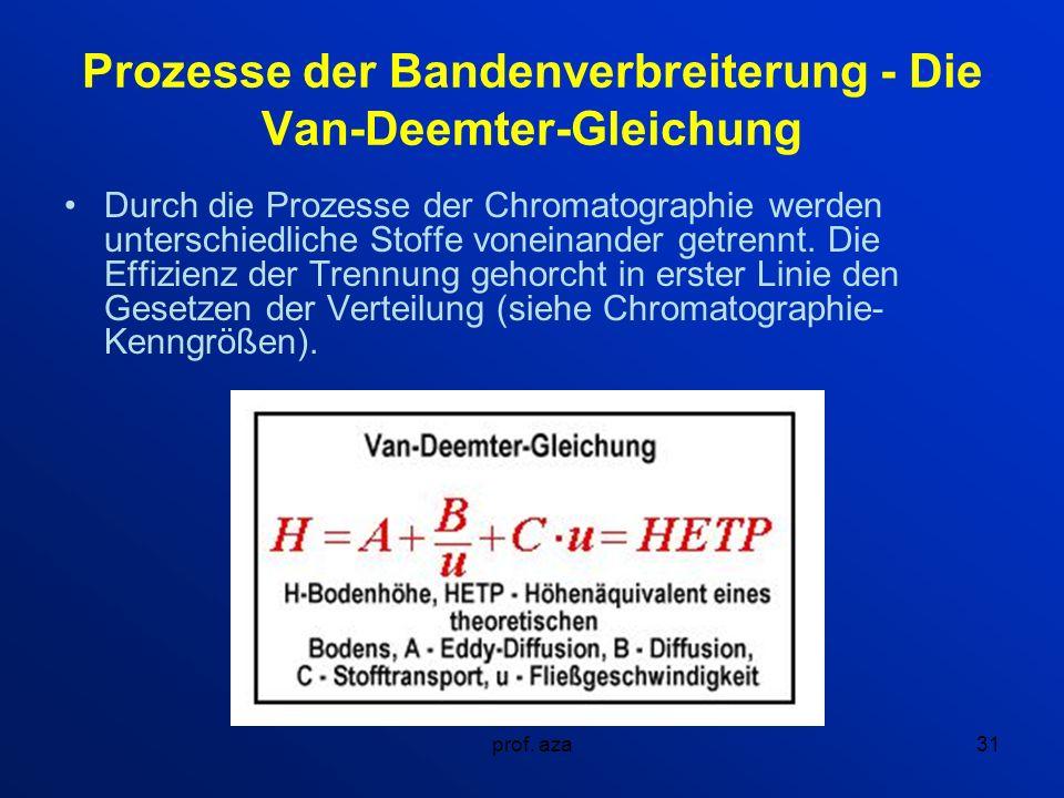 Prozesse der Bandenverbreiterung - Die Van-Deemter-Gleichung