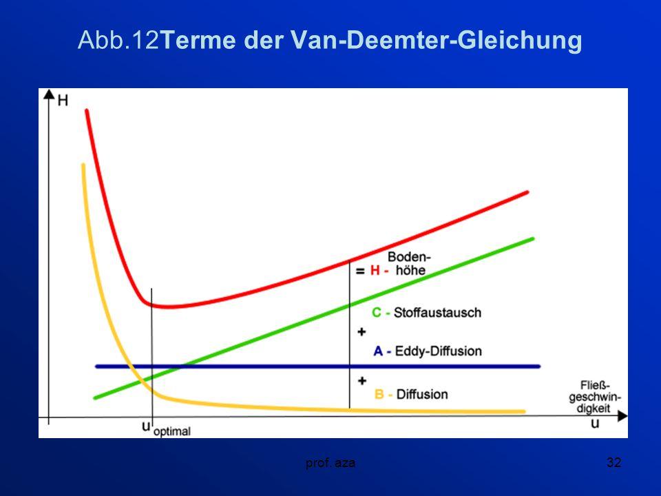 Abb.12Terme der Van-Deemter-Gleichung