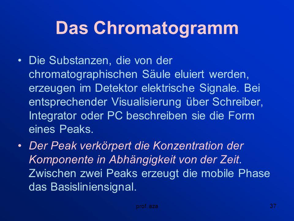 Das Chromatogramm