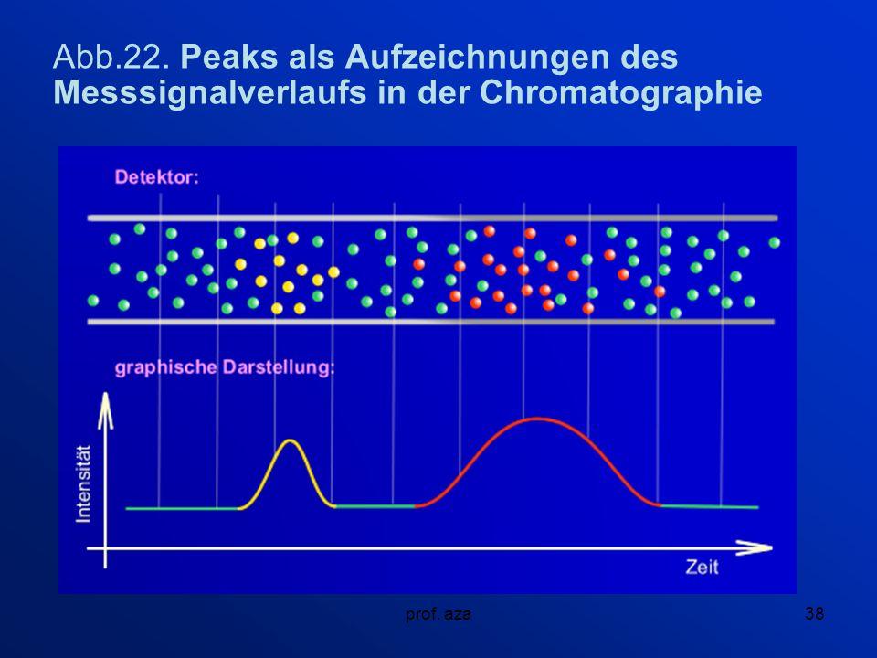 Abb.22. Peaks als Aufzeichnungen des Messsignalverlaufs in der Chromatographie