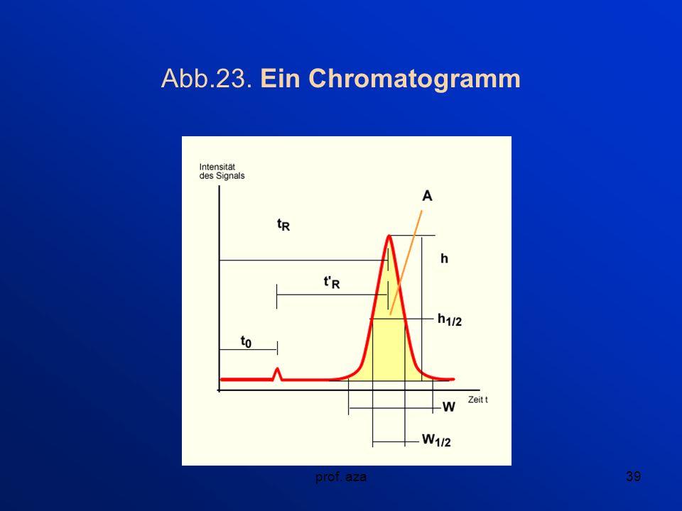 Abb.23. Ein Chromatogramm prof. aza