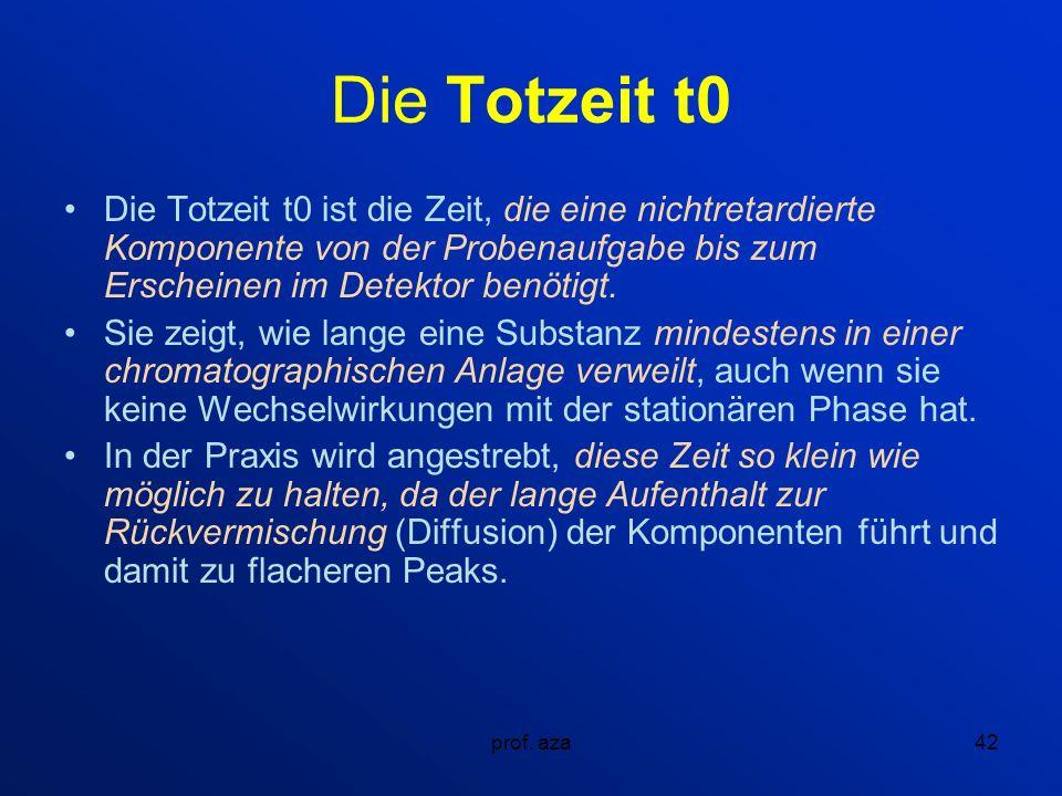 Die Totzeit t0 Die Totzeit t0 ist die Zeit, die eine nichtretardierte Komponente von der Probenaufgabe bis zum Erscheinen im Detektor benötigt.