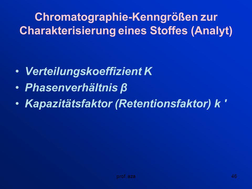 Verteilungskoeffizient K Phasenverhältnis β