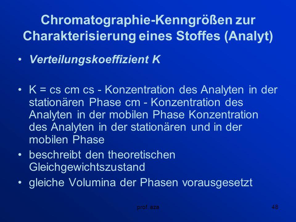 Chromatographie-Kenngrößen zur Charakterisierung eines Stoffes (Analyt)
