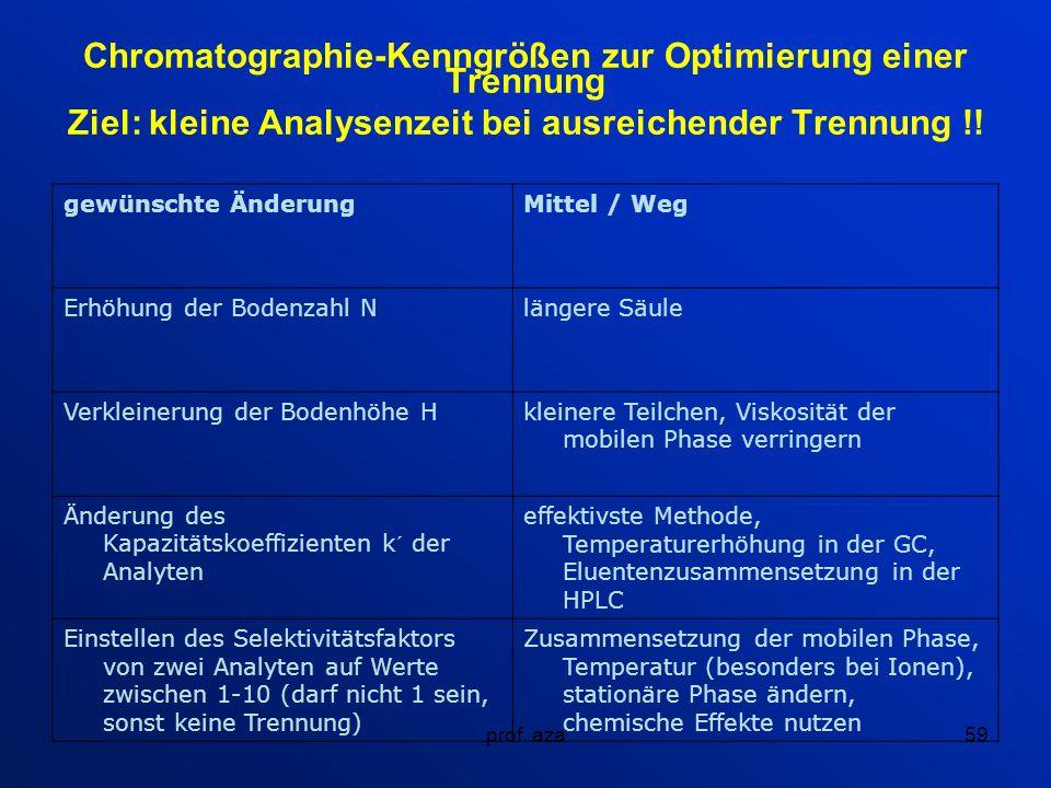 Chromatographie-Kenngrößen zur Optimierung einer Trennung Ziel: kleine Analysenzeit bei ausreichender Trennung !!