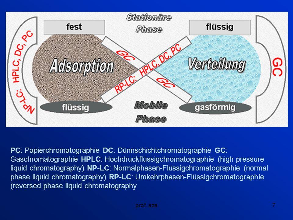 PC: Papierchromatographie DC: Dünnschichtchromatographie GC: Gaschromatographie HPLC: Hochdruckflüssigchromatographie (high pressure liquid chromatography) NP-LC: Normalphasen-Flüssigchromatographie (normal phase liquid chromatography) RP-LC: Umkehrphasen-Flüssigchromatographie (reversed phase liquid chromatography
