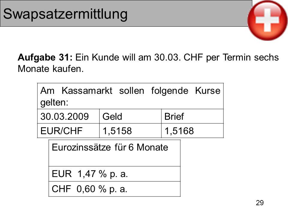 Swapsatzermittlung Aufgabe 31: Ein Kunde will am 30.03. CHF per Termin sechs Monate kaufen. Am Kassamarkt sollen folgende Kurse gelten: