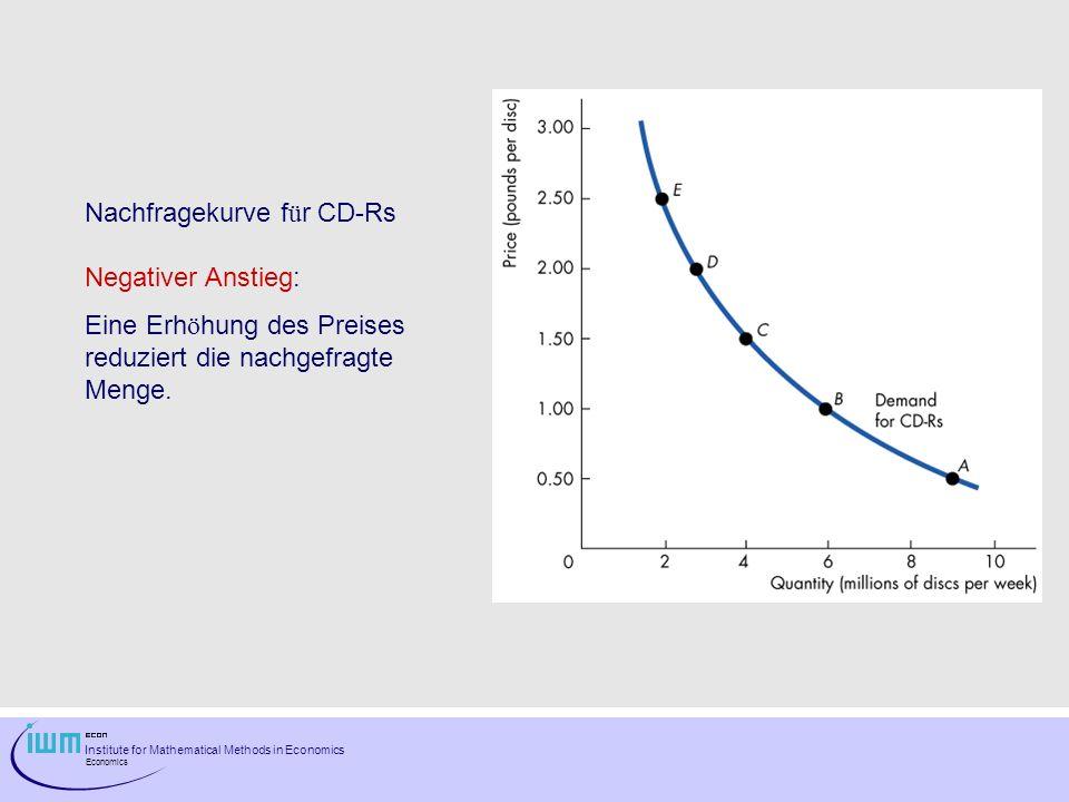 Nachfragekurve für CD-Rs