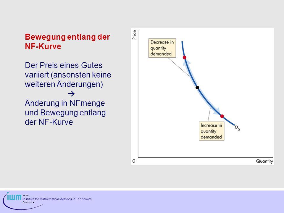 Bewegung entlang der NF-Kurve