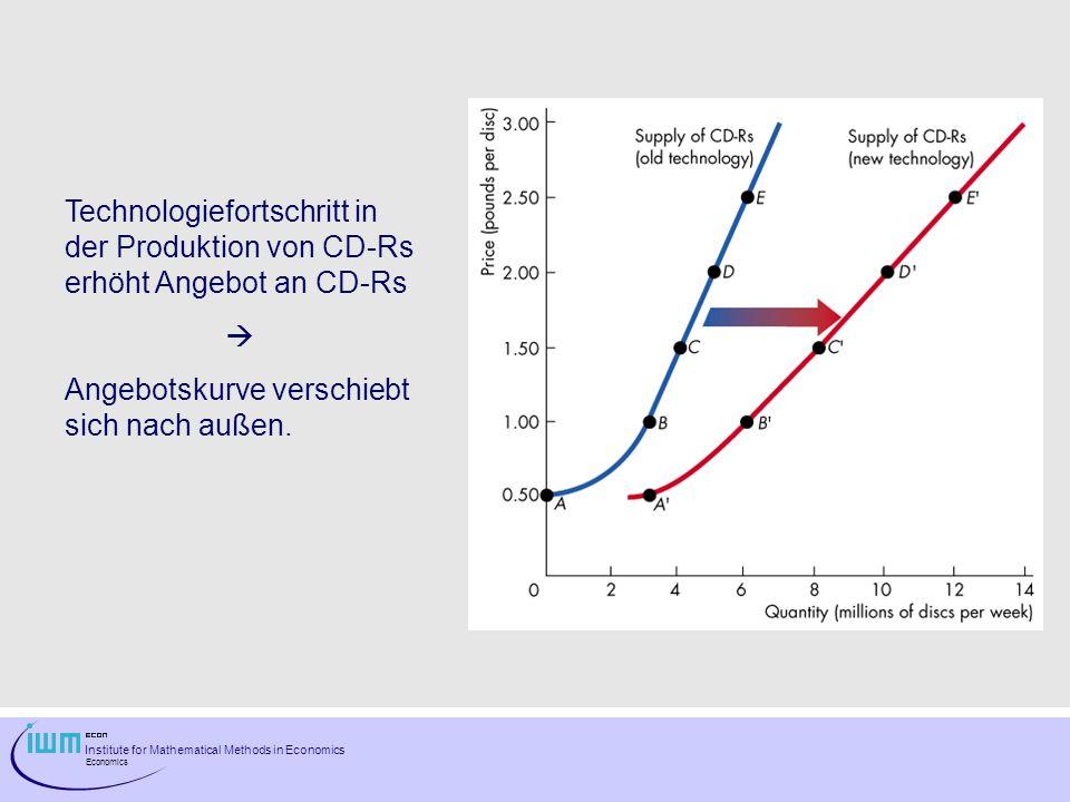 Technologiefortschritt in der Produktion von CD-Rs erhöht Angebot an CD-Rs