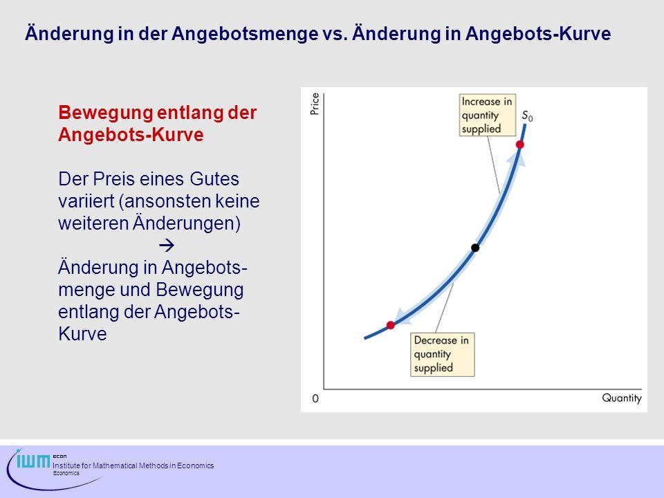 Änderung in der Angebotsmenge vs. Änderung in Angebots-Kurve