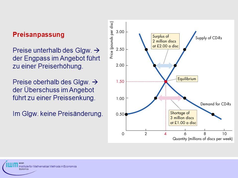 Preisanpassung Preise unterhalb des Glgw.  der Engpass im Angebot führt. zu einer Preiserhöhung.
