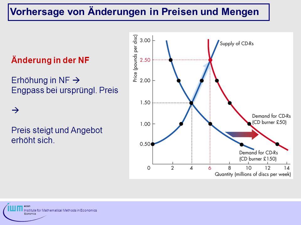 Vorhersage von Änderungen in Preisen und Mengen