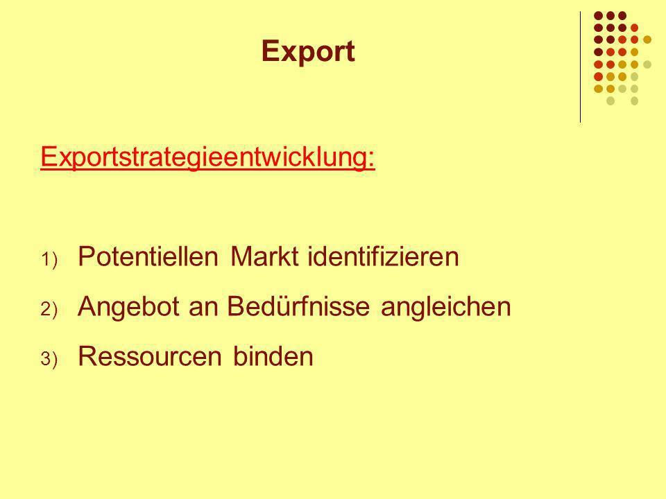 Export Exportstrategieentwicklung: Potentiellen Markt identifizieren