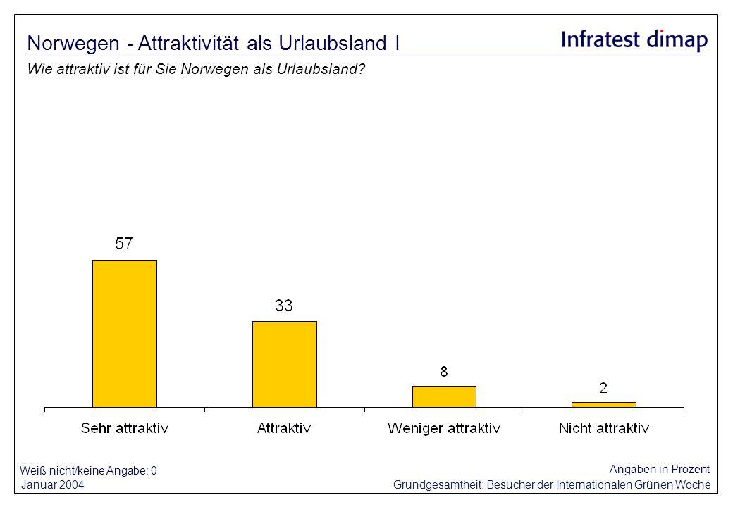 Norwegen - Attraktivität als Urlaubsland I