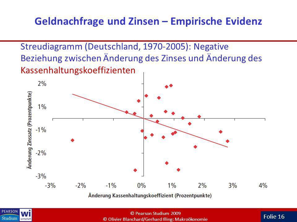 Geldnachfrage und Zinsen – Empirische Evidenz