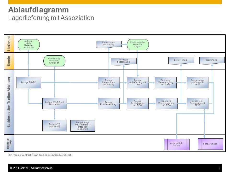 Ablaufdiagramm Lagerlieferung mit Assoziation