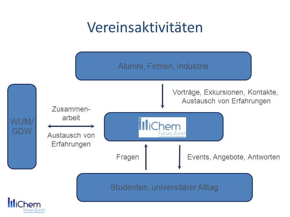 Vereinsaktivitäten Alumni, Firmen, Industrie WUM/GDW