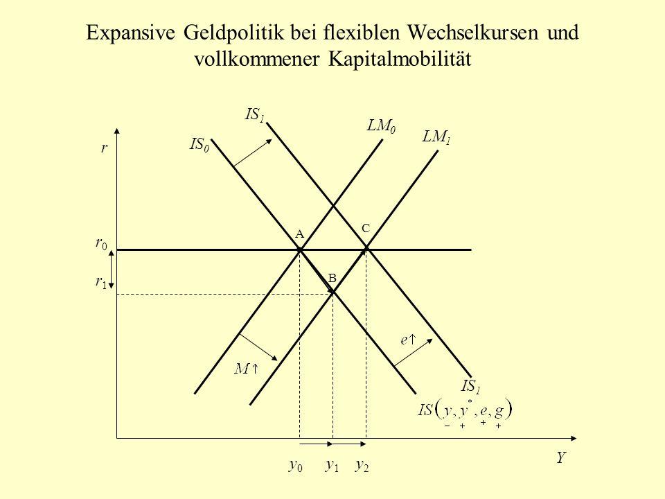 Expansive Geldpolitik bei flexiblen Wechselkursen und vollkommener Kapitalmobilität