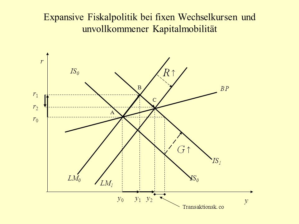 Expansive Fiskalpolitik bei fixen Wechselkursen und unvollkommener Kapitalmobilität