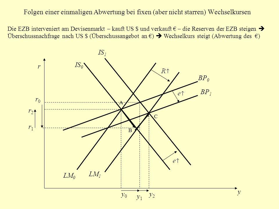 Folgen einer einmaligen Abwertung bei fixen (aber nicht starren) Wechselkursen
