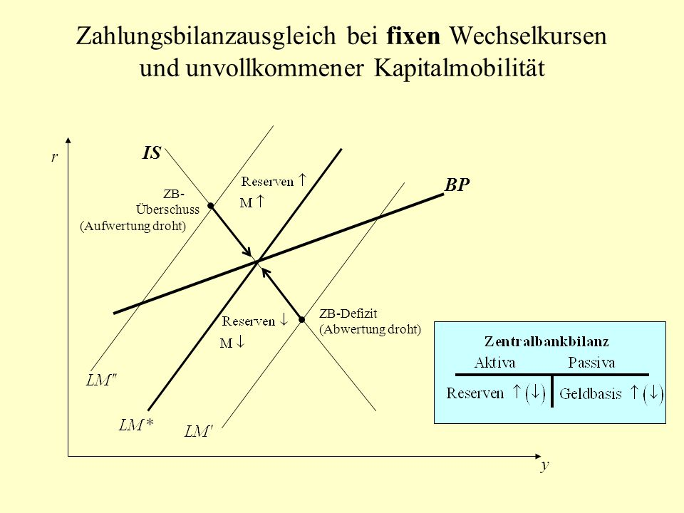 Zahlungsbilanzausgleich bei fixen Wechselkursen und unvollkommener Kapitalmobilität