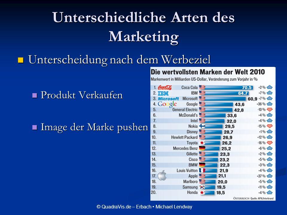 Unterschiedliche Arten des Marketing