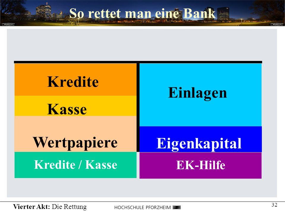 Kredite Einlagen Kasse Wertpapiere Eigenkapital