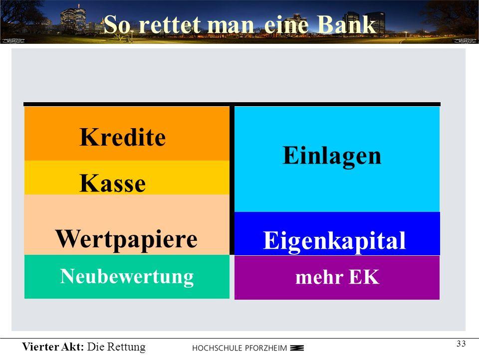 So rettet man eine Bank Kredite Einlagen Kasse Wertpapiere