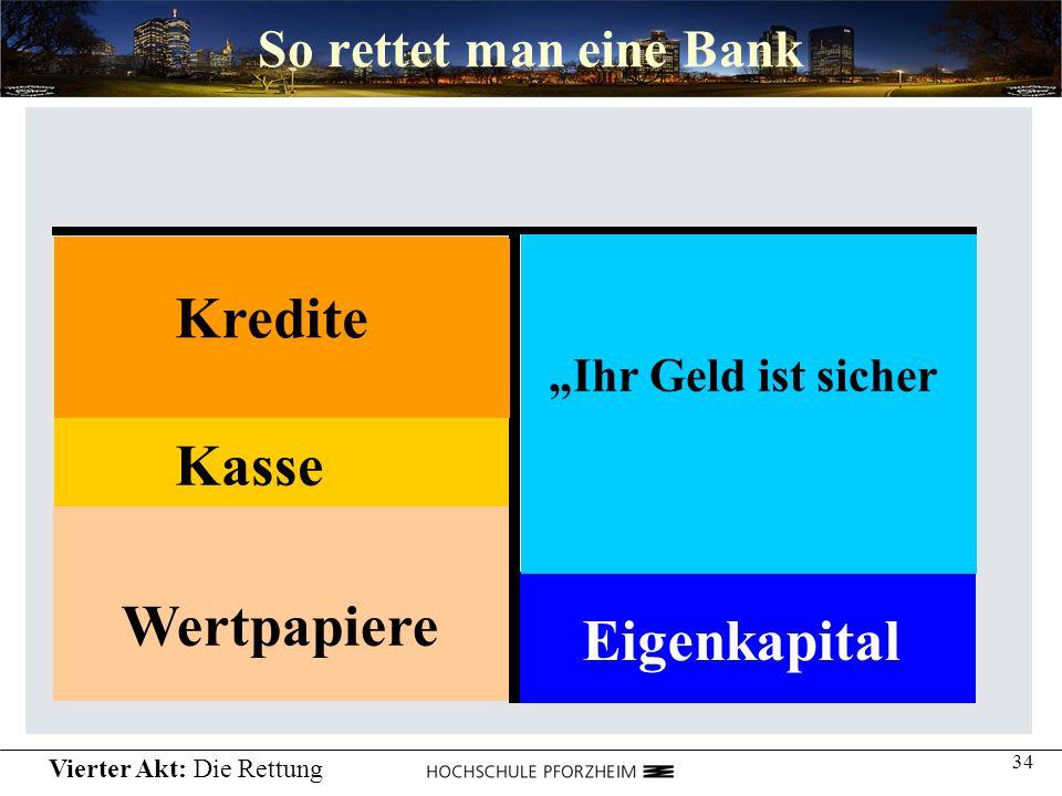 Kredite Kredite Einlagen Kasse Wertpapiere Eigenkapital