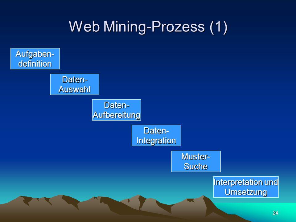 Web Mining-Prozess (1) Aufgaben- definition Daten- Auswahl Daten-