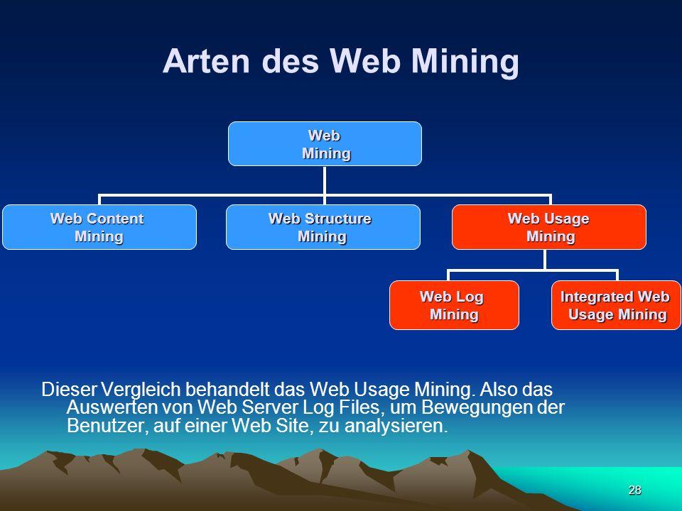 Arten des Web MiningWeb. Mining. Web Content. Mining. Web Structure. Mining. Web Usage. Mining. Web Log.