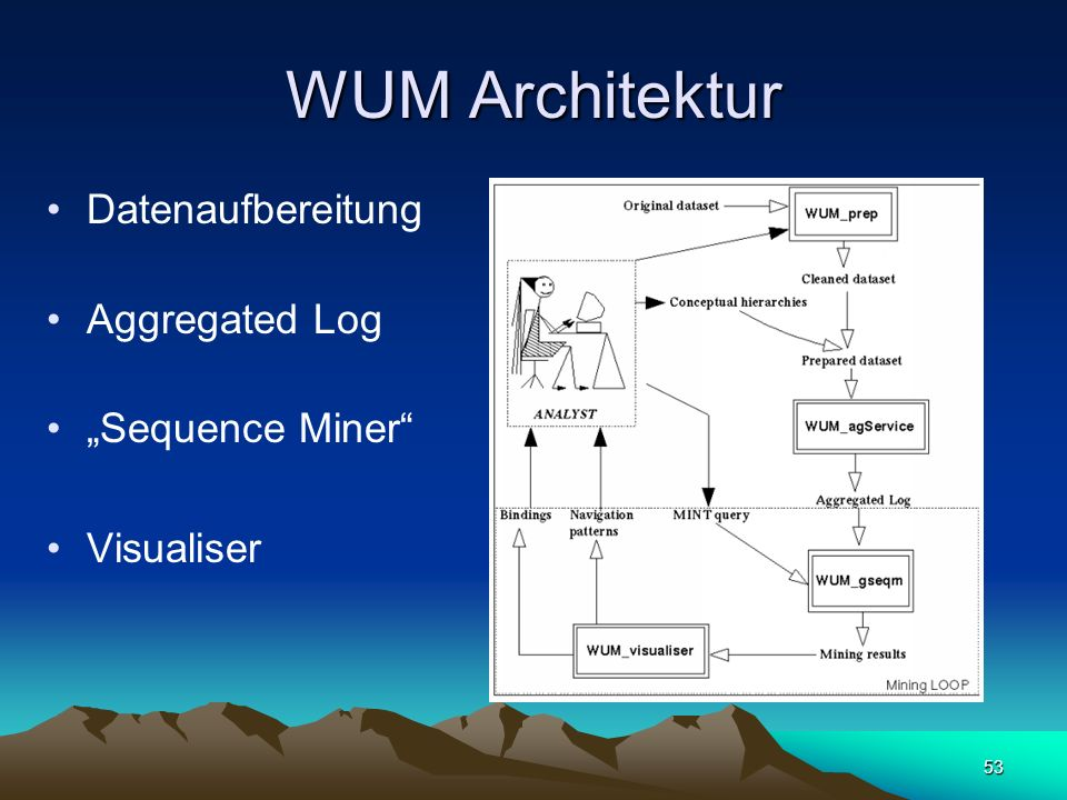 "WUM Architektur Datenaufbereitung Aggregated Log ""Sequence Miner"