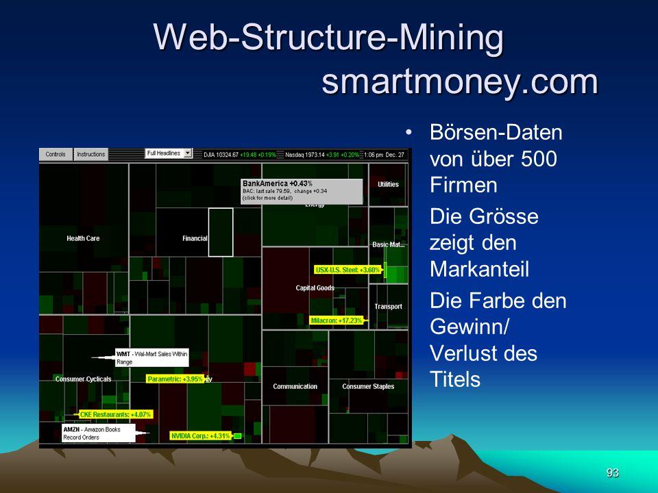 Web-Structure-Mining smartmoney.com