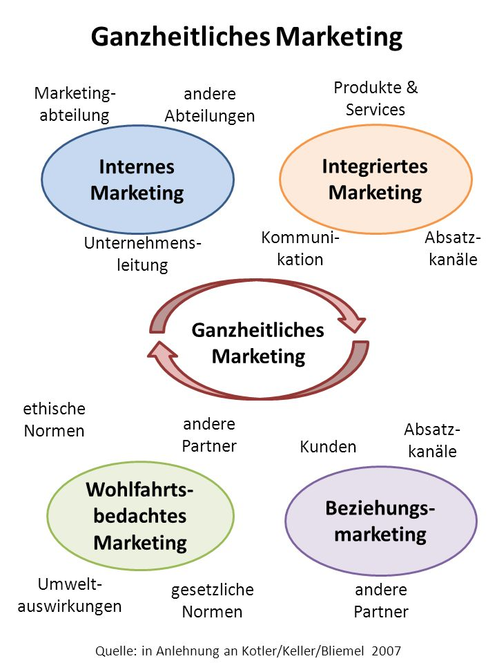Ganzheitliches Marketing