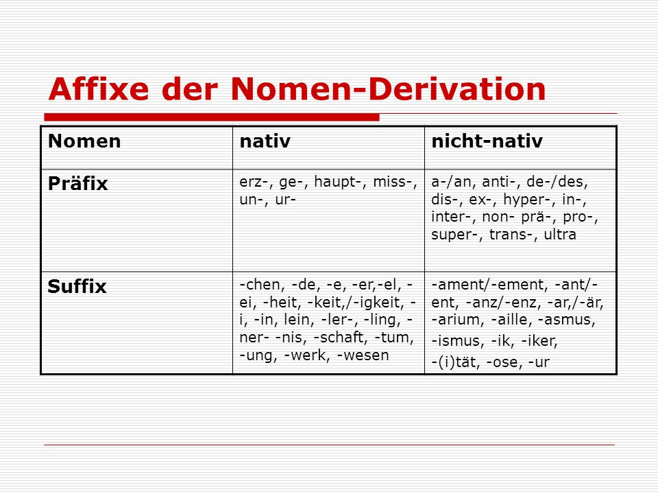Affixe der Nomen-Derivation